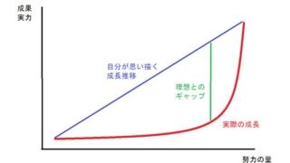 ブログ成長曲線